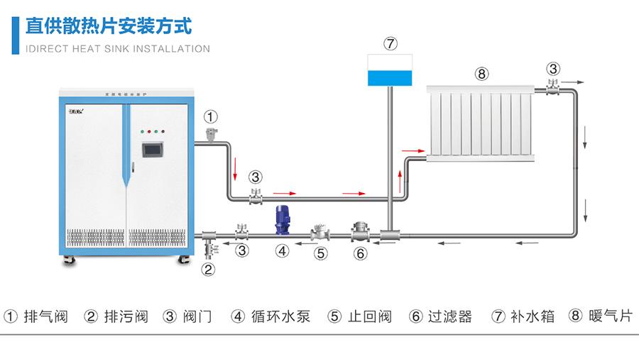 【干货】变频贝博体育官方app下载采暖炉采暖工程改造方案设计价格原则
