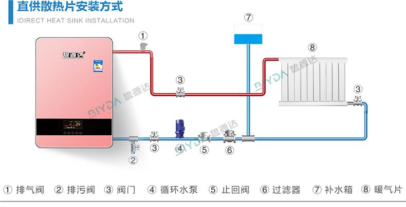 【干货】贝博体育官方app下载采暖壁挂炉地暖系统安装需要什么主辅材料